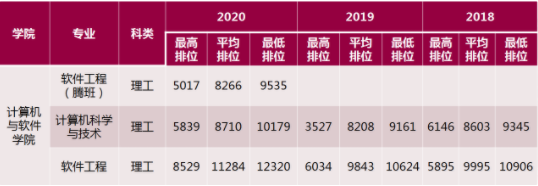 2021年深圳大学艺术生录取分数线是多少?投档分数线遭遇冰火两重天!