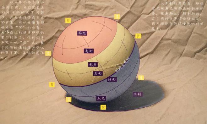 素描透视及几何体教程解析,看完你就明白了!