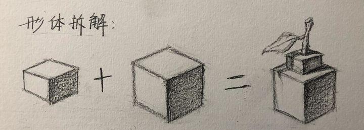 形体的归纳和拆分,你学会了吗?