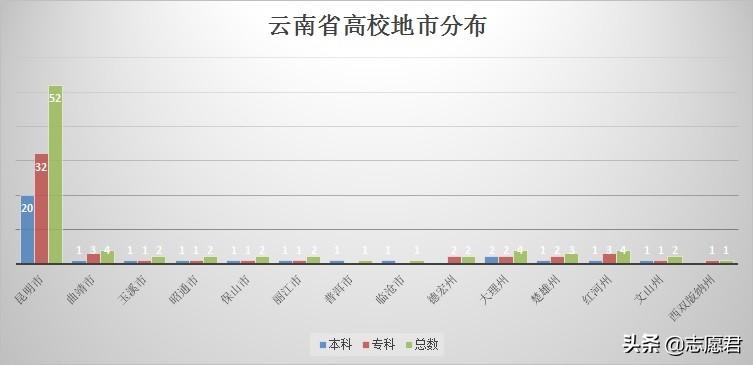 2021年云南省所有大学名单来啦!你心中的院校是哪家?
