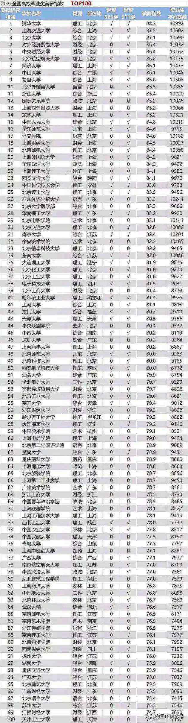 中国美院排名:这个美院毕业后就业待遇最好,怪不得那么多人都想考!