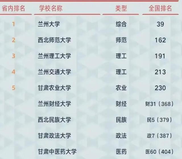 2021年甘肃高校排名最新排名,首榜依旧霸气不减当年!