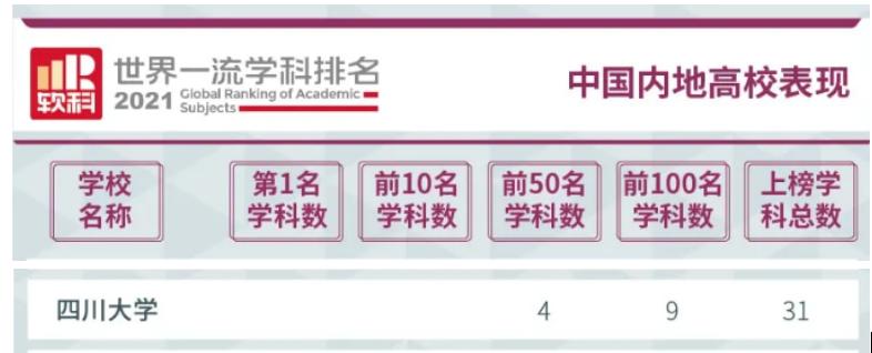 四川本科大学有哪些大学?四川大学居全国10强!