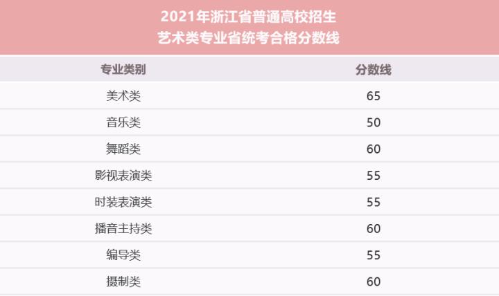 2021年浙江美术联考,2万人赴考,第一名取得96分高分成绩!