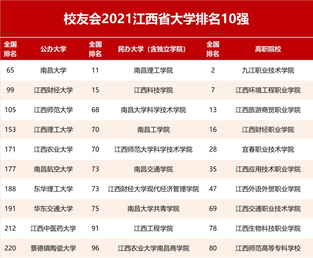 2021年江西省所有大学排名一览表,南昌大学依然稳居榜首!
